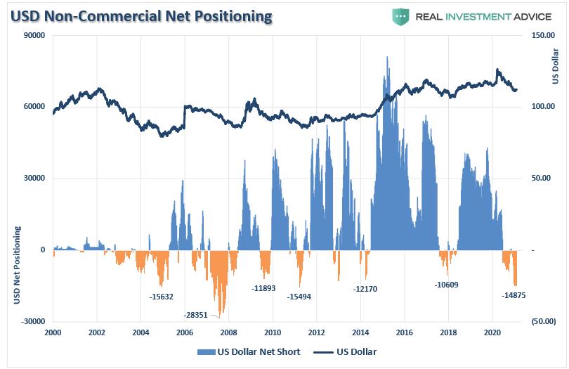 الدولار الأمريكي غير التجاري، وصافي التمركزات