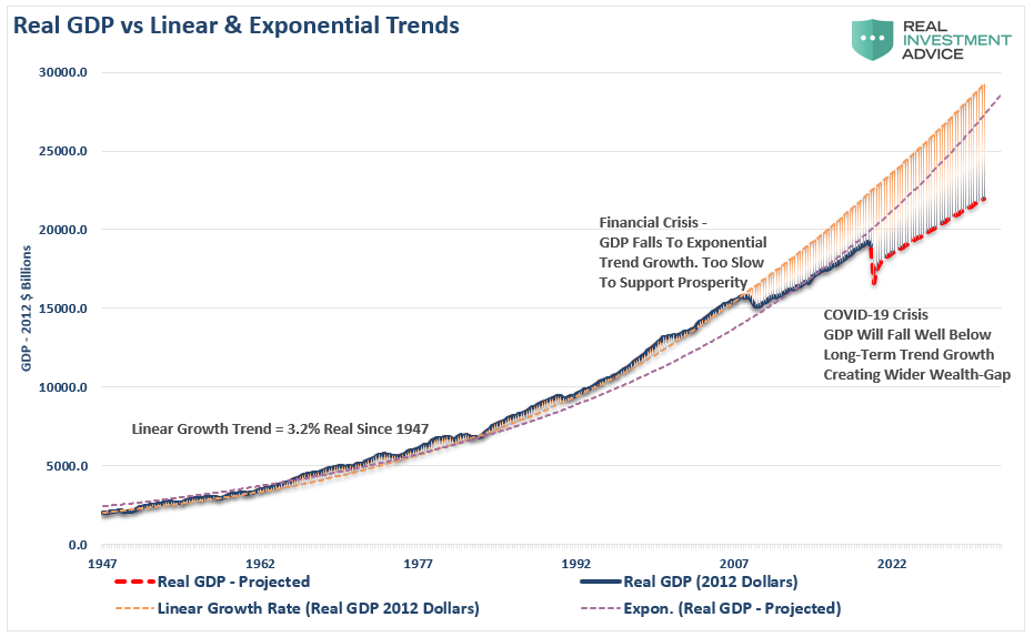 Real GDP Vs Linear And Exponential Trends