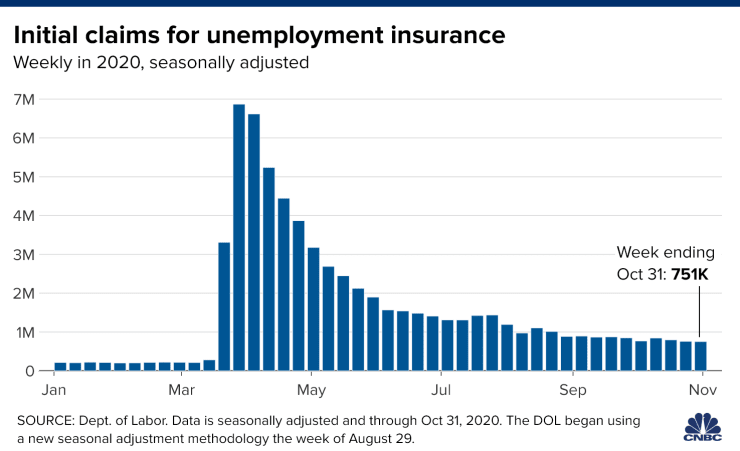 Initial Claims Unemployment Insurance