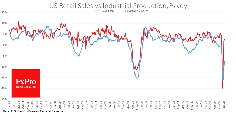 US Retail Sales recover much faster than Industrial Production