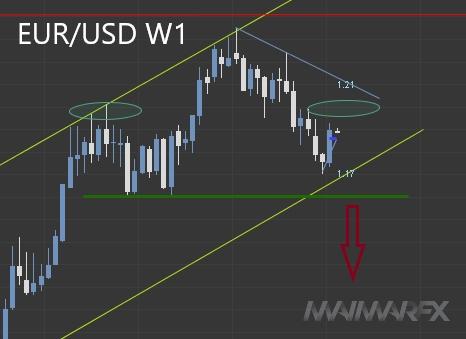 EUR/USD W1