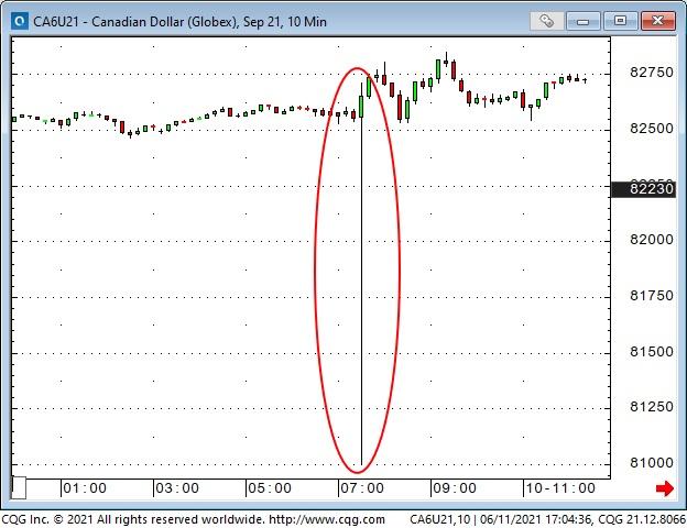 CAD 10 Min Chart