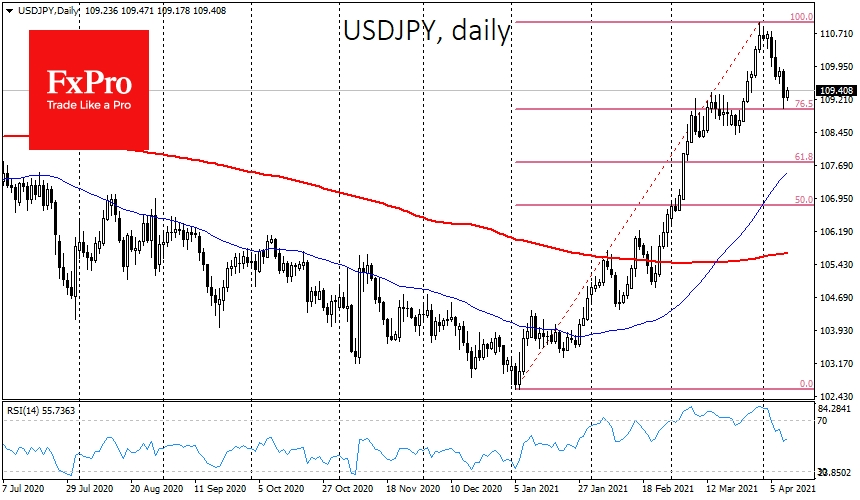 USDJPY reversed sharply in April