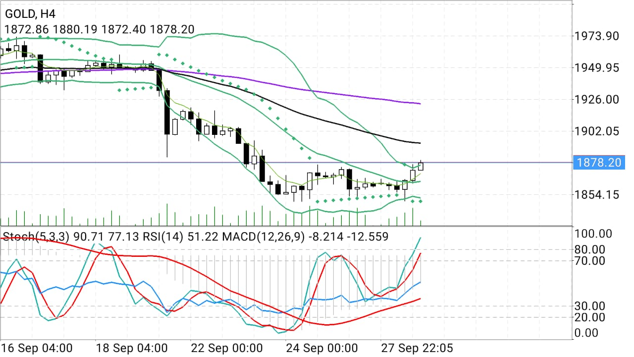 Gold Hourly