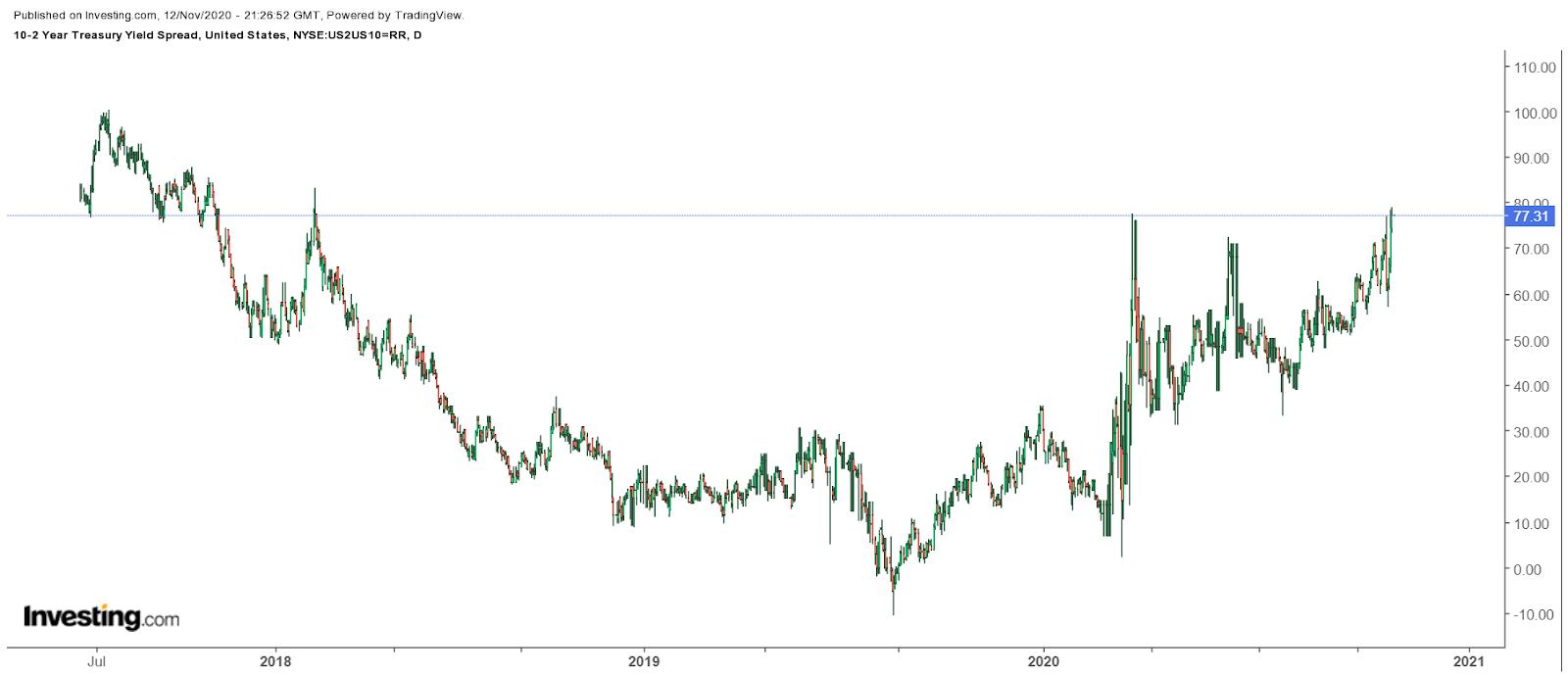 Treasury Yield Spread