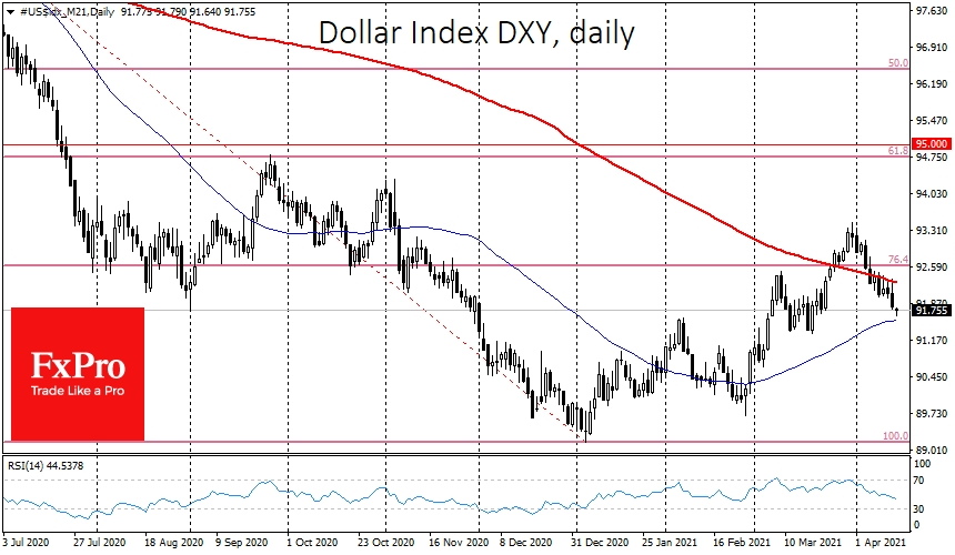 Dollar Index falls faster after a failed attempt to stay above the 200-day MA