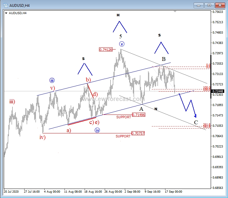 AUD/USD in A Three-wave Reversal