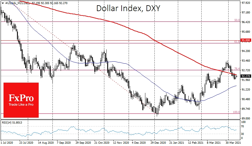 Dollar Index is hovering around 200-day MA