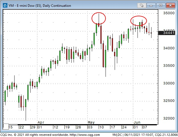 Emini Dow Daily Chart