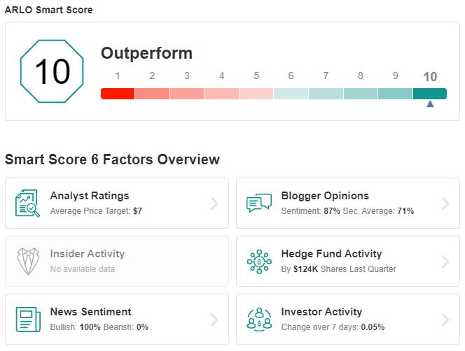 ARLO Smart Score