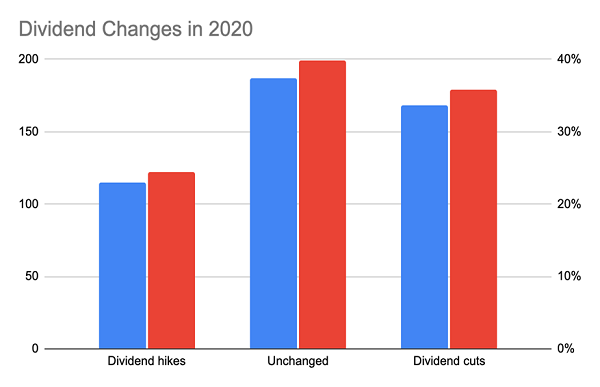 Dividend Changes 2020