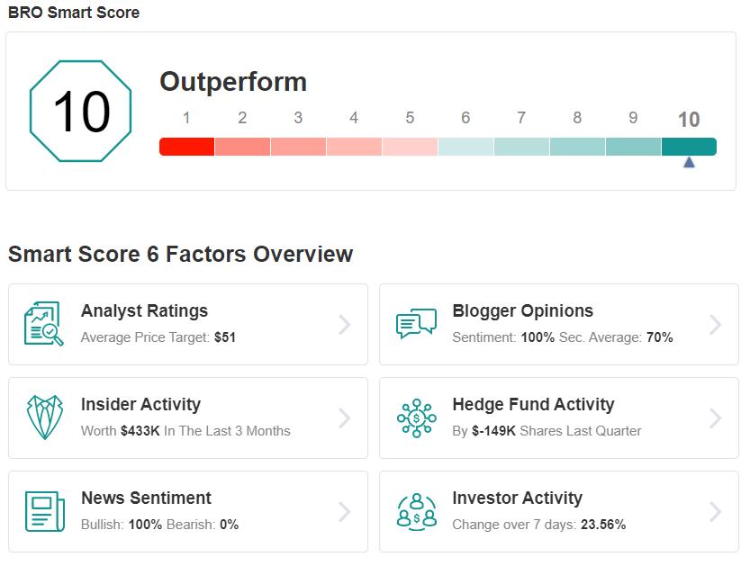 BRO Smart Score