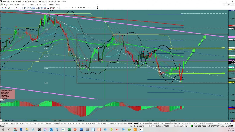 EUR/NZD Reversal Trade
