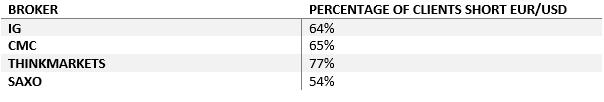 Percentage Clients Short EUR/USD
