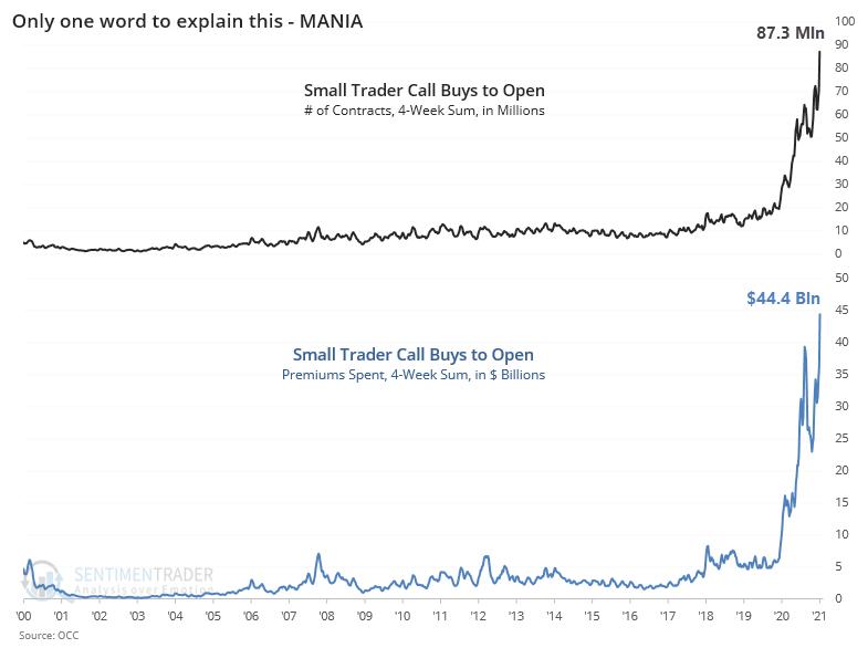Small Trader Call Option Buying