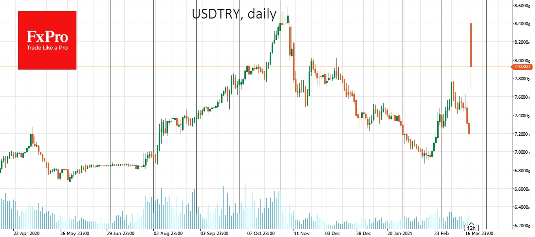 USDTRY started the week with a 16% plunge