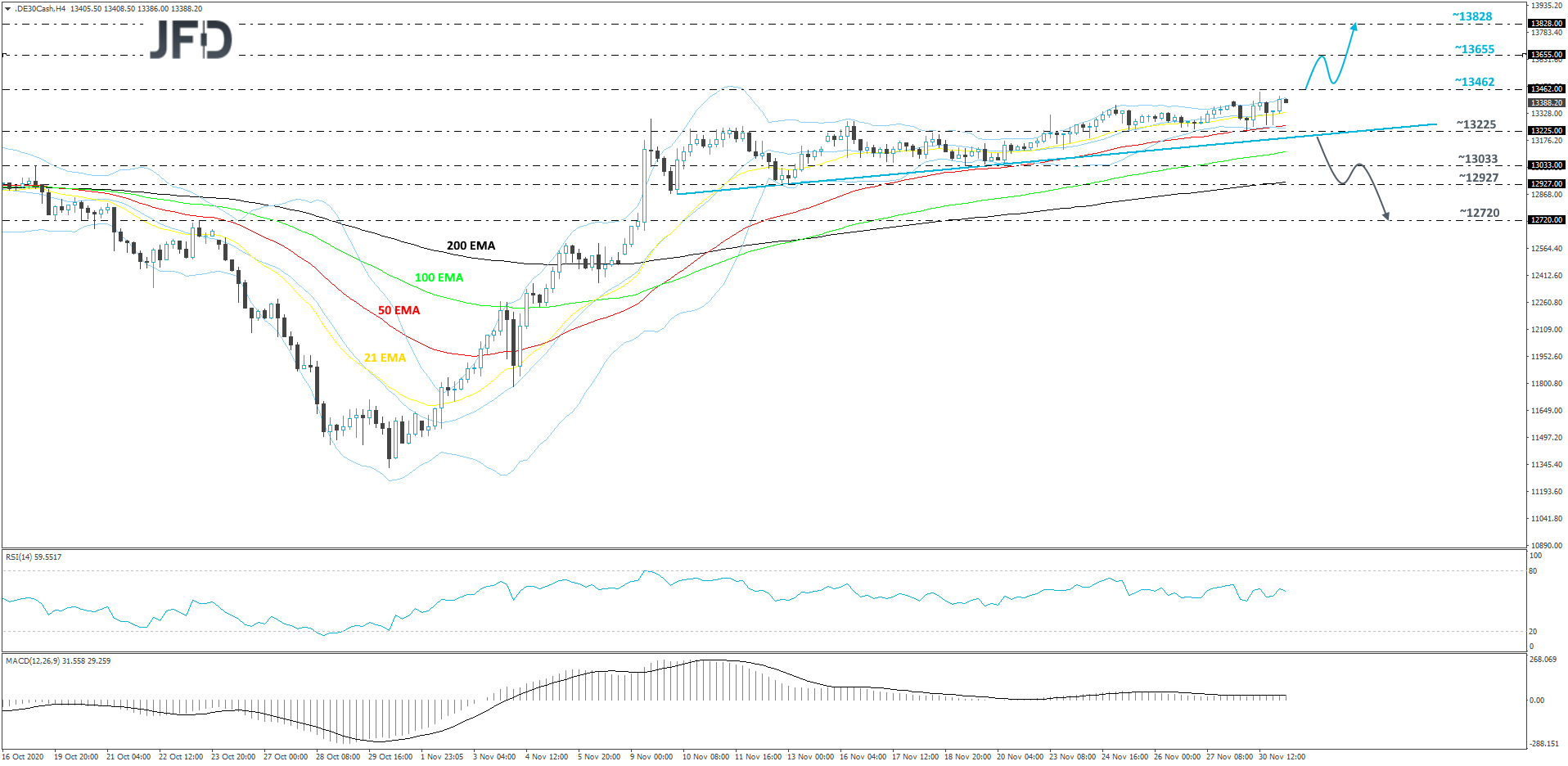 DAX 4-hour chart technical analysis