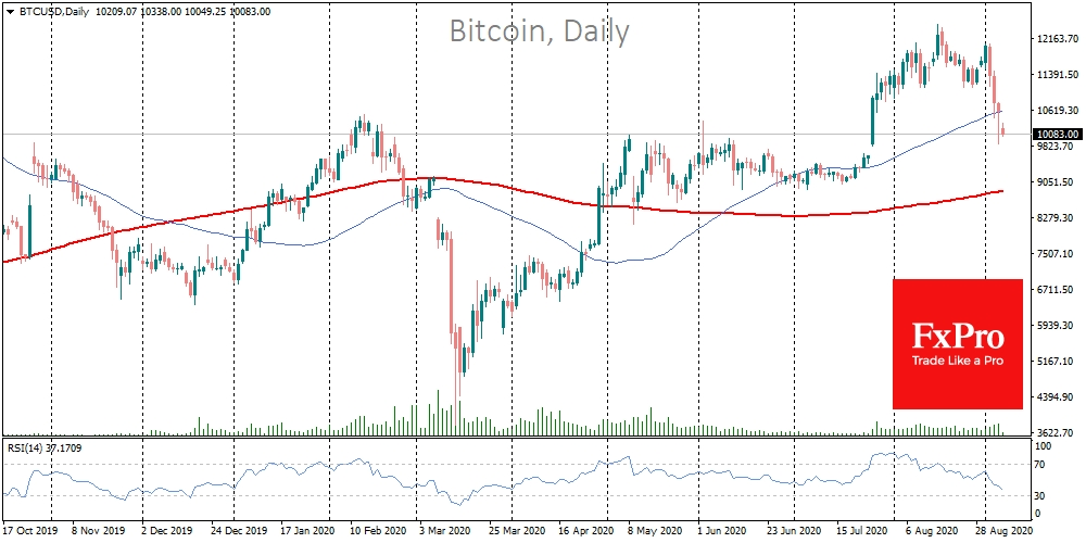 Bitcoin fell to $10000, but tries to hold it