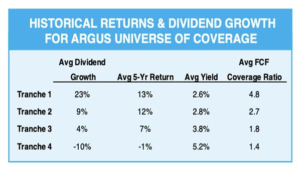 Argus-Dividend-Growth