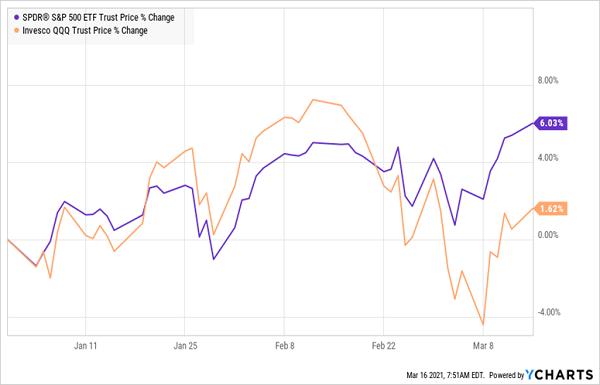 SPY-QQQ Price Change 2021