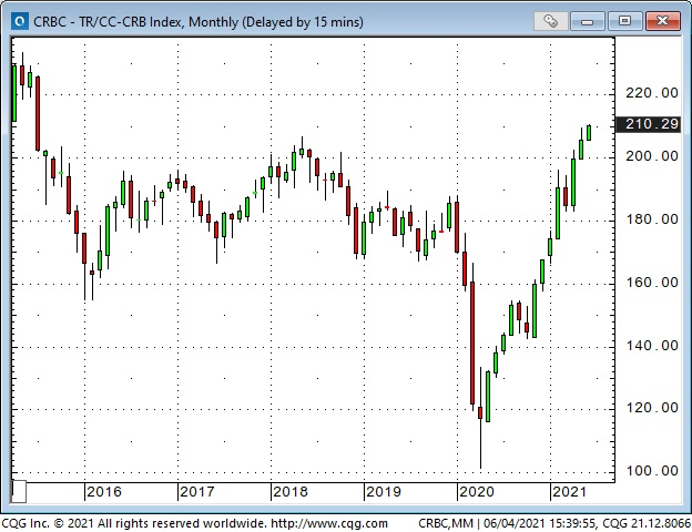 CRB Index Monthly Chart