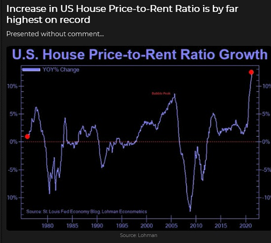 US House Price To Rent Ratio Growth