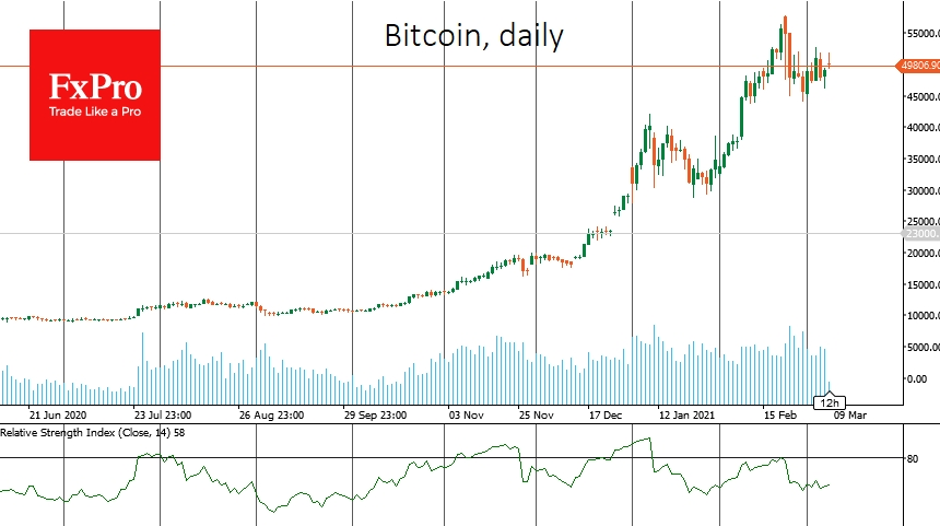 Bitcoin turned to growth after correction