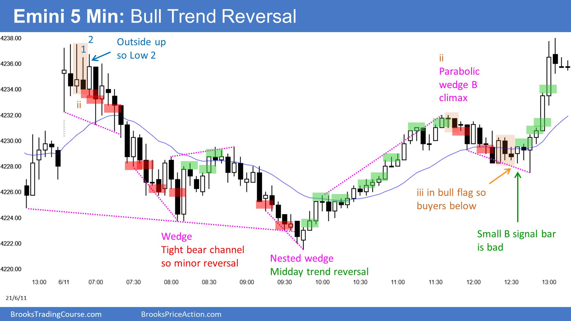 E-mini Bull Trend Reversal
