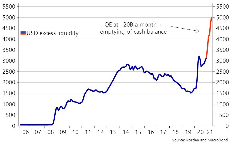 USD Excess Liquidity