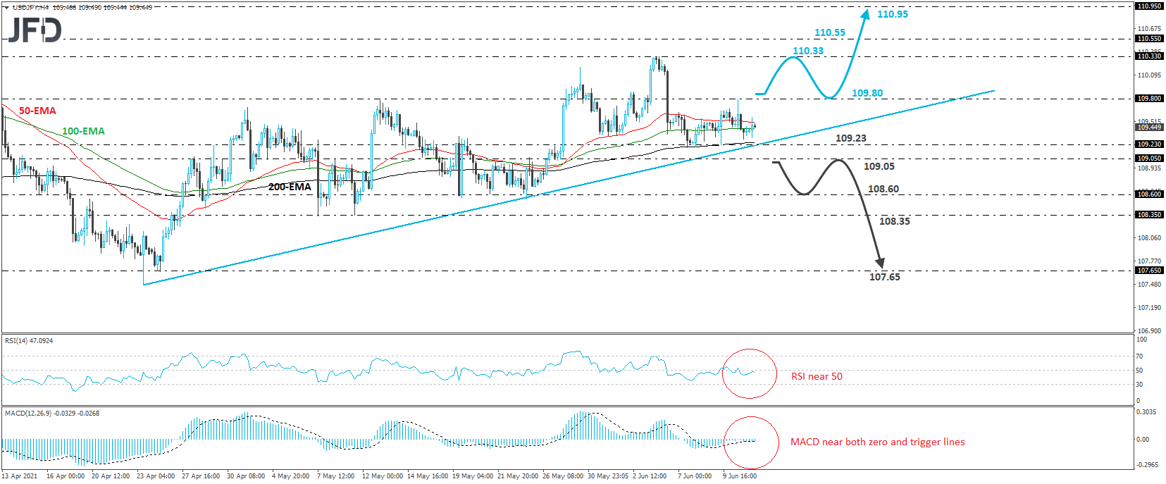 USD/JPY 4-hour chart technical analysis