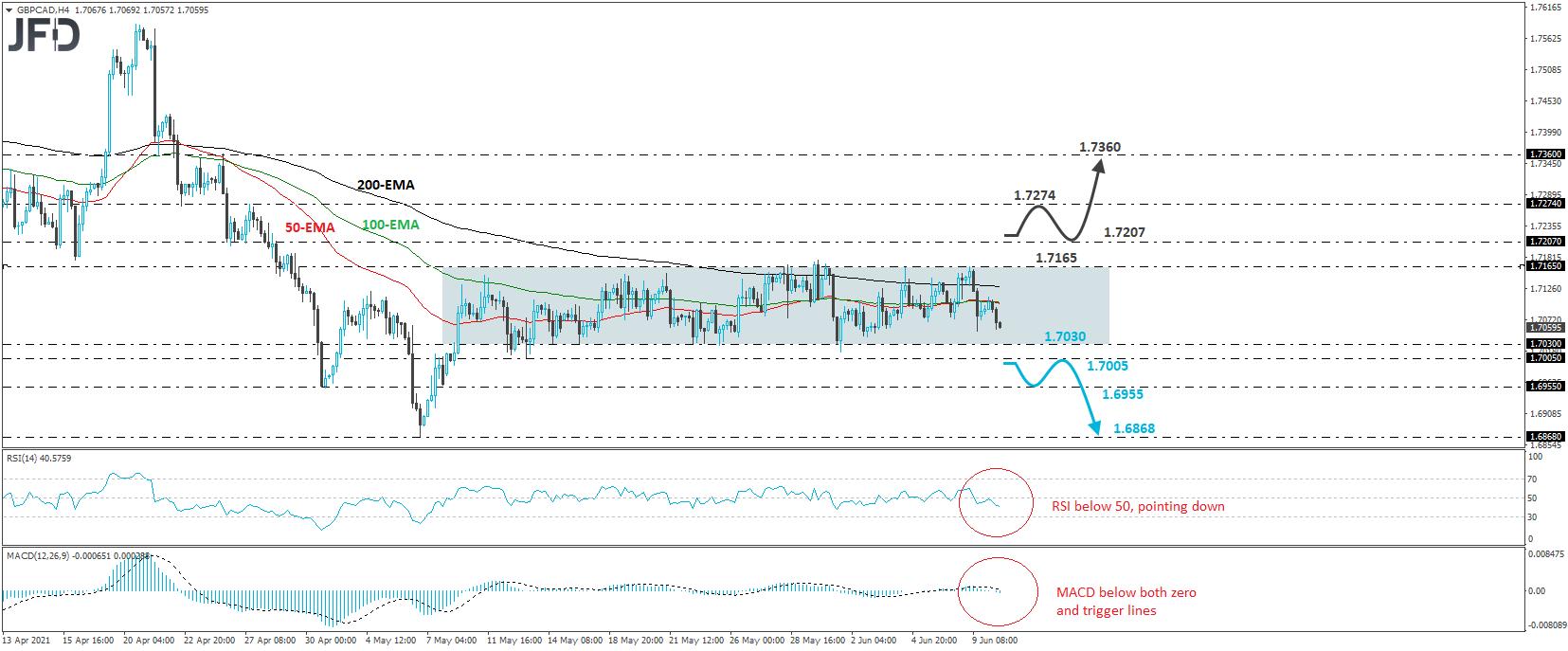 GBP/CAD 4-hour chart technical analysis