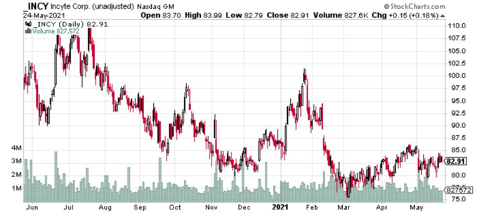 Figure 4: INCY Stock Price History (1-Year).