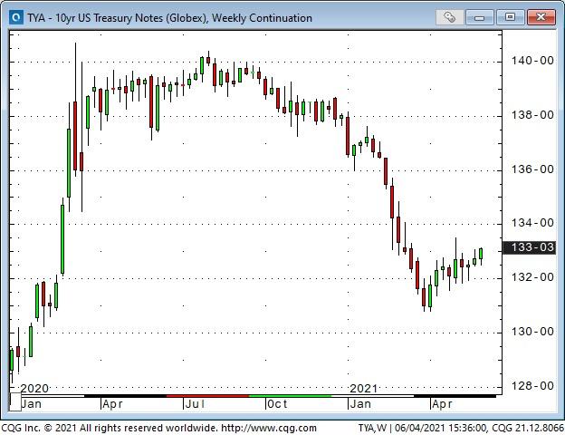 US 10 Yr Treasury Notes Weekly Chart