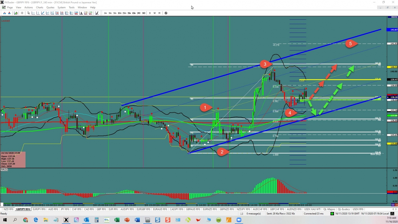 GBP/JPY: Fifth Wave | Investing.com