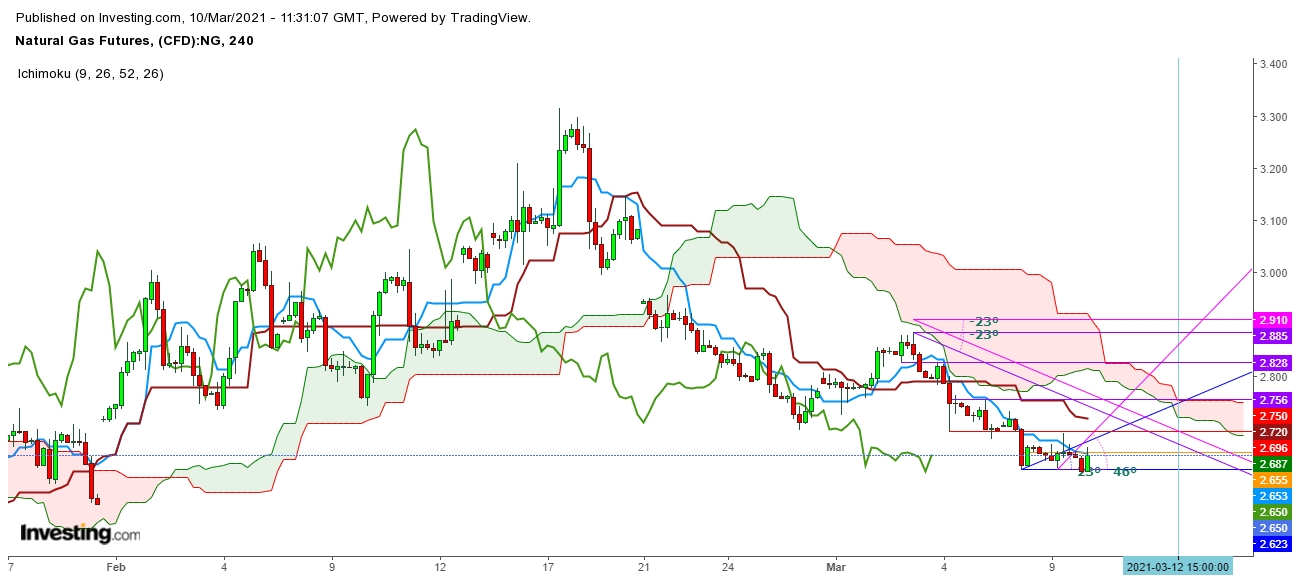Natural Gas Futures 4 Hr. Chart