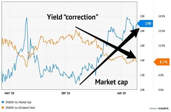 OKE-Yield Market Cap Chart