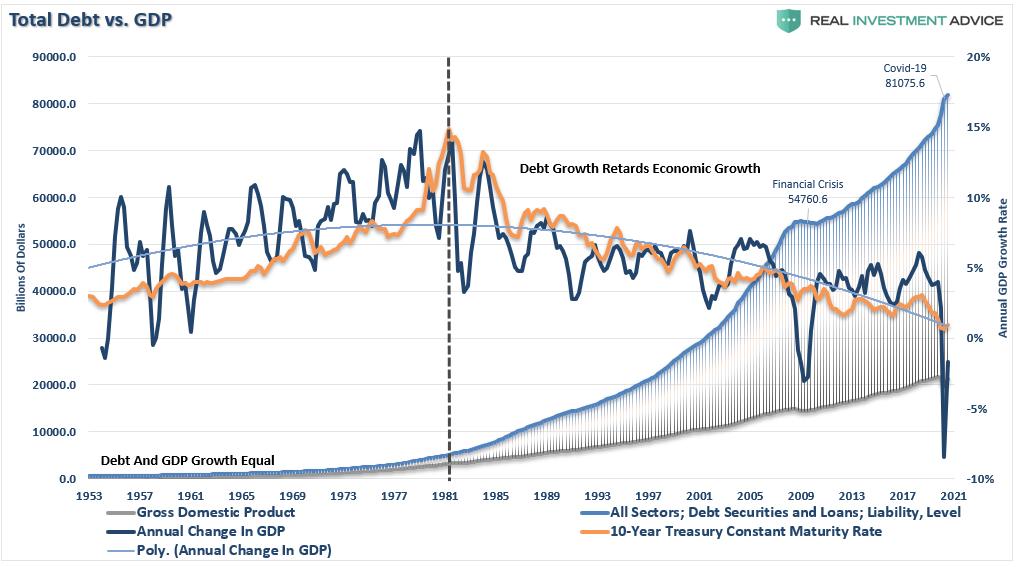 إجمالي الدين مقابل الناتج المحلي الإجمالي