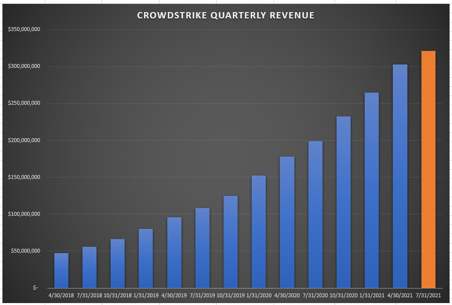 CrowdStrike Quarterly Revenue