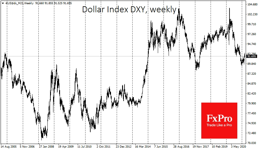 Dollar Index turned to growth following yields in 2014 and 2021