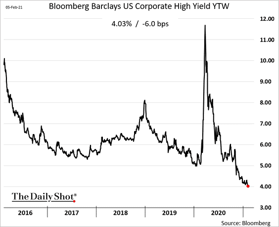 Bloomberg Barclays US Corporate High Yield YTW