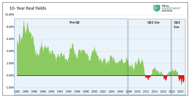 10-Year Real Yields