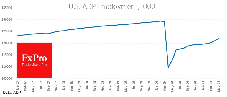 ADP reported the private sector added 978k jobs in May