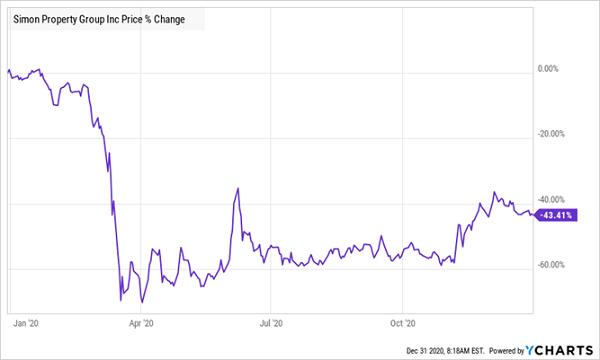 SPG-Price Chart 2020
