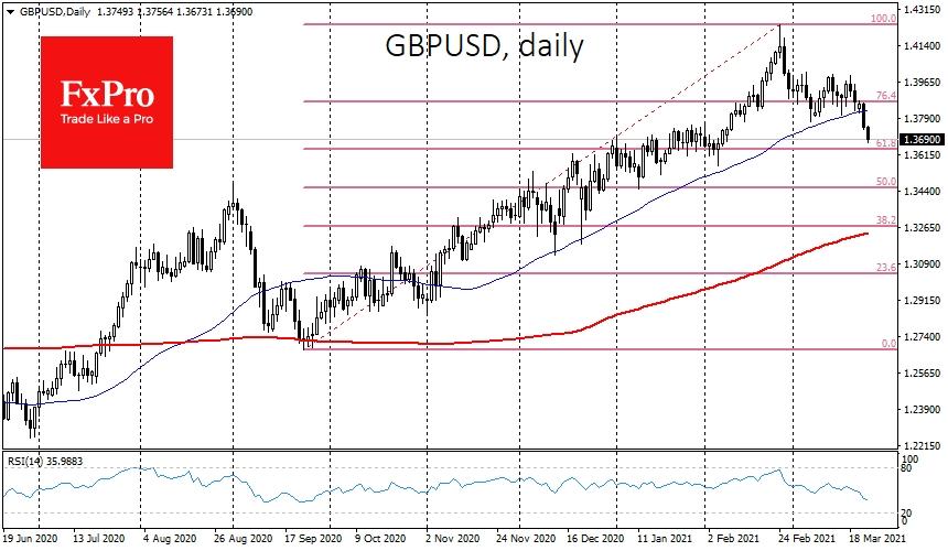 GBPUSD fell under 50-DMA