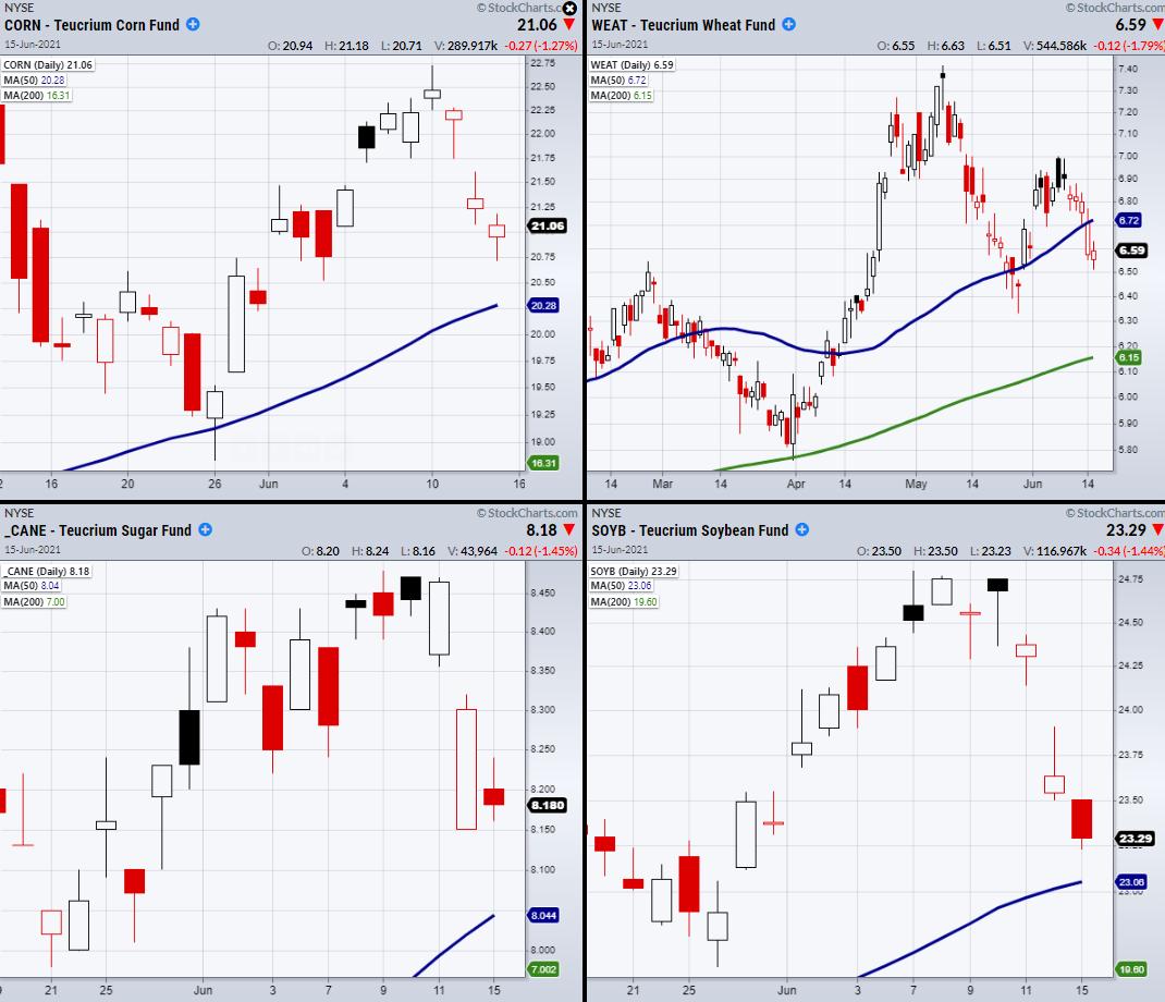4 Commodity Charts