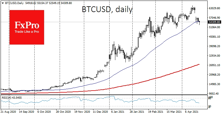 Bitcoin's decline looks increasingly problematic as the price has fallen below its 50-day MA