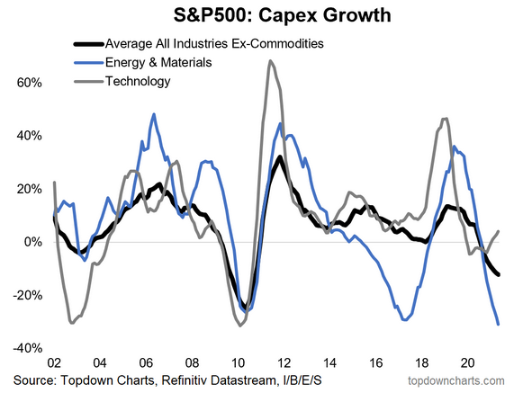 SPX Capex Growth
