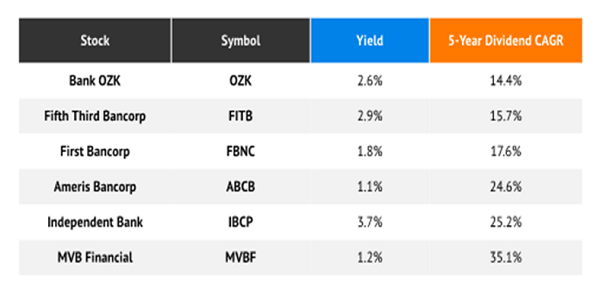 6 Small Banks Depositing Higher Dividends Table