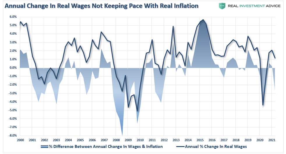 Annual Changes In Real Wages