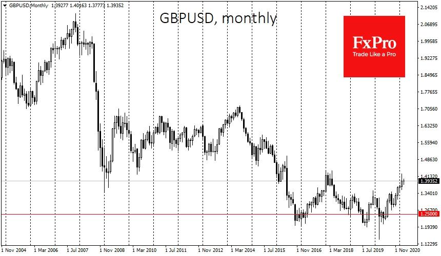 GBPUSD: big picture